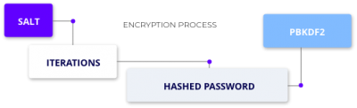 security password manager